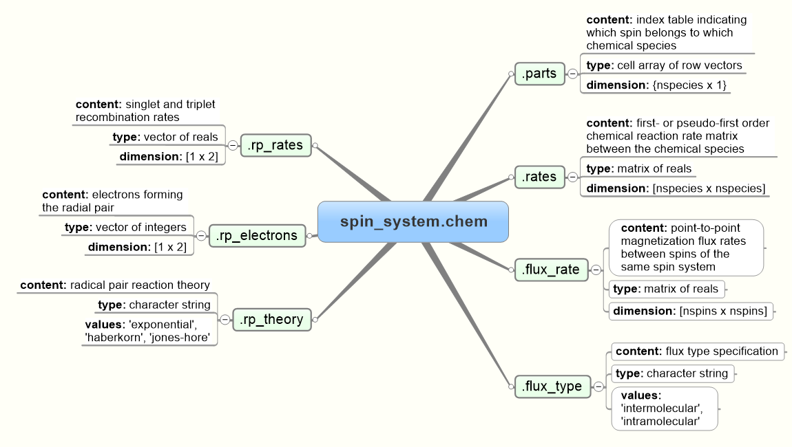 System Files PNG Specification
